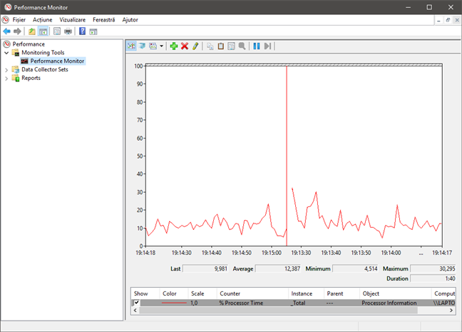 Graficul implicit afișat de Performance Monitor