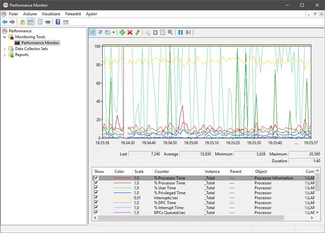Un grafic din Performance Monitor care analizează procesorul
