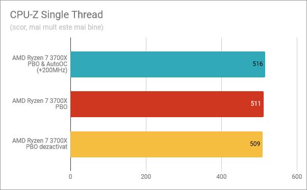 CPU-Z Single Thread: PBO și AutoOC activate, PBO activat, PBO dezactivat
