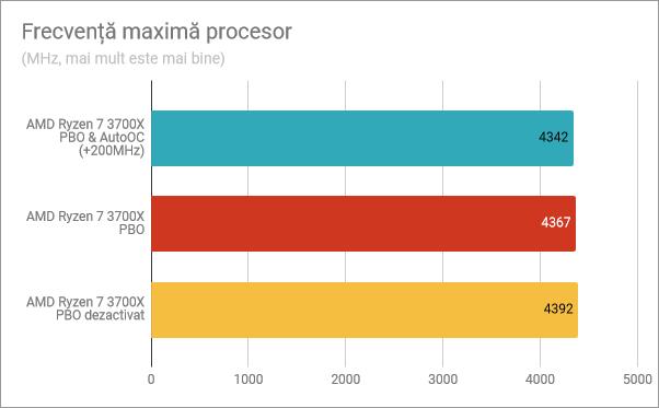 Frecvență maximă procesor (single-core): PBO și AutoOC activate, PBO activat, PBO dezactivat