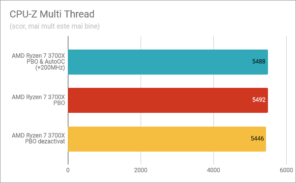 CPU-Z Multi-Thread: PBO și AutoOC activate, PBO activat, PBO dezactivat