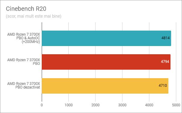 Cinebench R20: PBO și AutoOC activate, PBO activat, PBO dezactivat