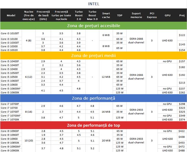 Procesoare Intel Core Generația 10: specificații, caracteristici și prețuri