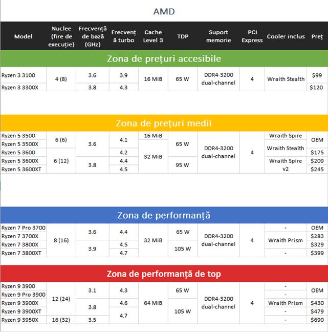 Procesoare AMD Ryzen Zen 2: specificații, caracteristici și prețuri