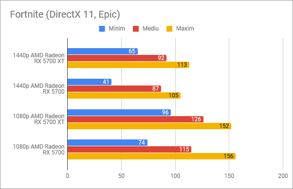 Rezultate benchmark în Fortnite