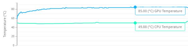 Temperaturi înregistrate în 3DMark Time Spy Stress Test