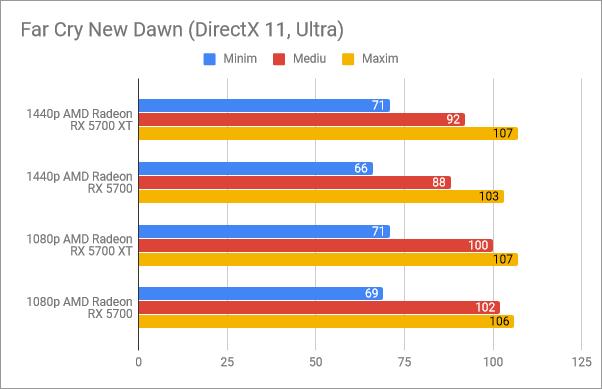 Rezultate benchmark în Far Cry New Dawn