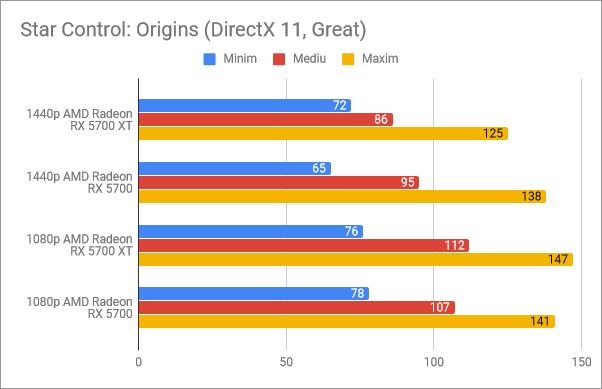 Rezultate benchmark în Star Control: Origins