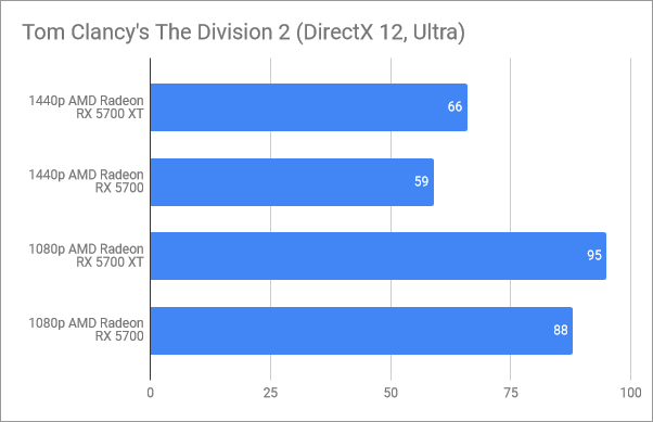 Rezultate benchmark în Tom Clancy's The Division 2