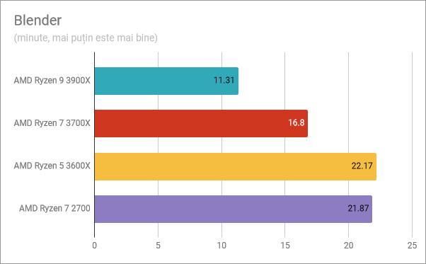 AMD Ryzen 5 3600X: Rezultate benchmark în Blender