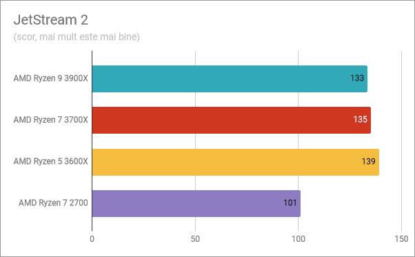 AMD Ryzen 5 3600X: Rezultate benchmark în JetStream 2