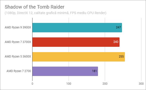 AMD Ryzen 5 3600X: Rezultate benchmark în Shadow of the Tomb Raider