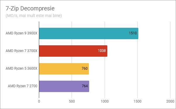 AMD Ryzen 5 3600X: Rezultate benchmark în decompresia cu 7-Zip