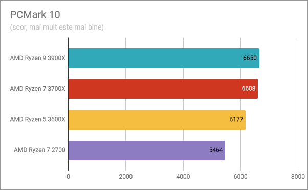 AMD Ryzen 5 3600X: Rezultate benchmark în PCMark 10