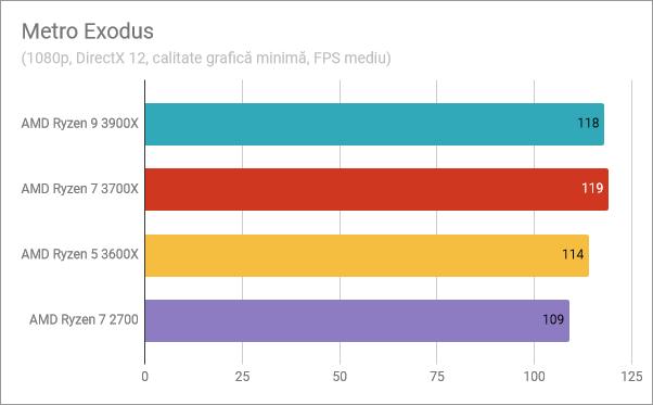 AMD Ryzen 5 3600X: Rezultate benchmark în Metro Exodus