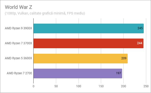 AMD Ryzen 5 3600X: Rezultate benchmark în World War Z