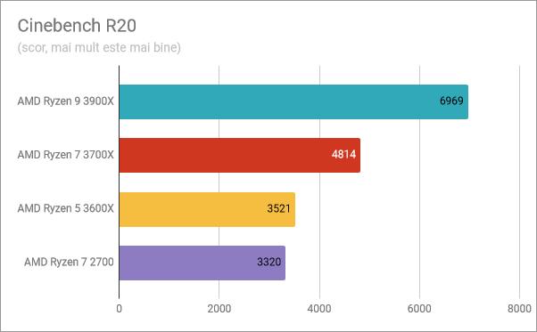 AMD Ryzen 5 3600X: Rezultate benchmark în Cinebench R20