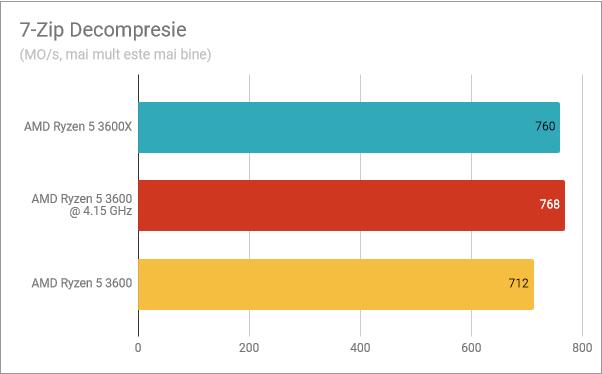 7-Zip Decompresie: Ryzen 5 3600X vs. Ryzen 5 3600 supratactat vs. Ryzen 5 3600