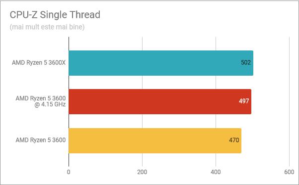 CPU-Z Single Thread: Ryzen 5 3600X vs. Ryzen 5 3600 supratactat vs. Ryzen 5 3600