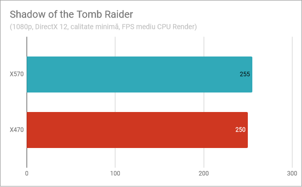Shadow of the Tomb Raider: Performanța Ryzen 5 3600X pe X570 vs. X470