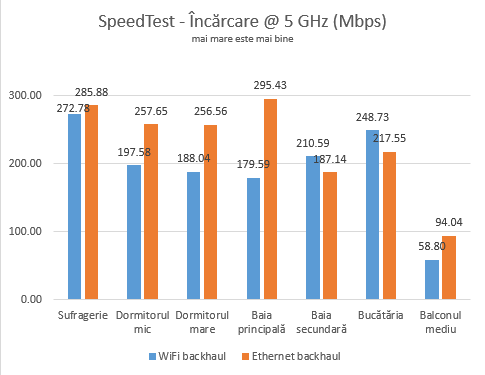 WiFi vs. Ethernet backhaul - Viteza de încărcare pe banda de 5 GHz