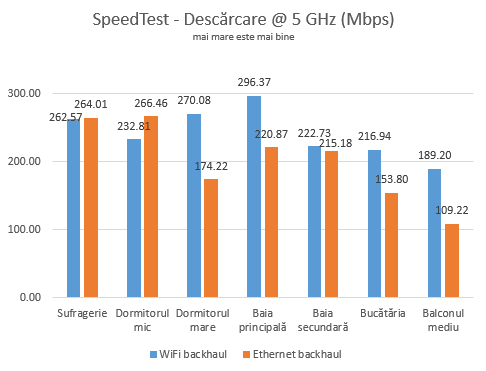 WiFi vs. Ethernet backhaul - Viteza de descărcare pe banda de 5 GHz