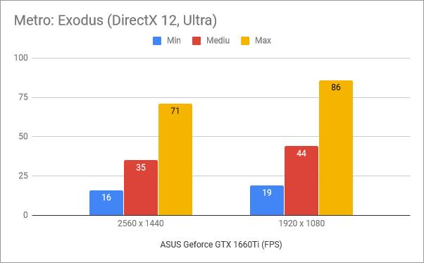 Rezultate benchmark în Metro Exodus