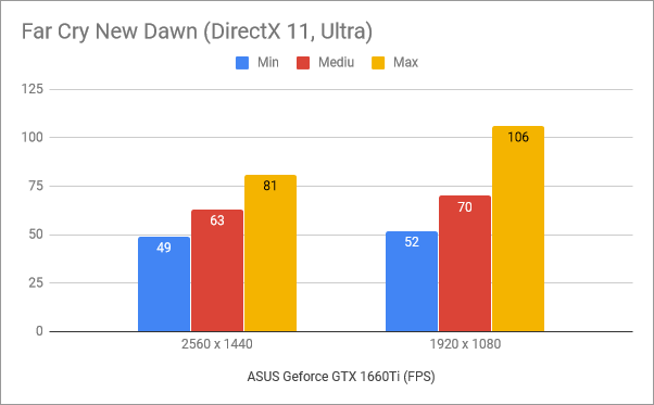Rezultate benchmark în Far Cry New Dawn
