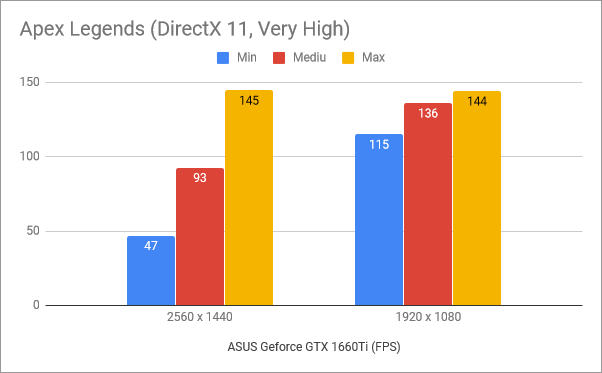 Rezultate benchmark în Apex Legends