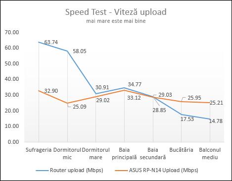 ASUS RP-N14, WPS, range, extender, wireless, retea, 2.4GHz