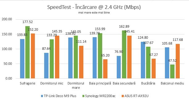 Vitezele de încărcare în SpeedTest, pe banda de 2,4 GHz