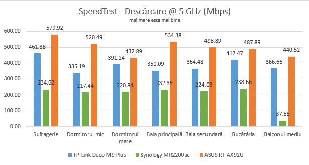 Vitezele de descărcare în SpeedTest, pe banda de 5 GHz
