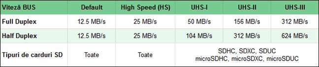 Comparație a cardurilor de memorie SD (viteze bus)