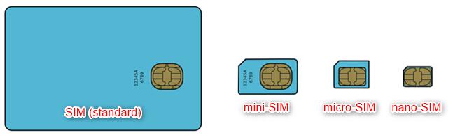 Formate cartele SIM (Sursa: Wikipedia)