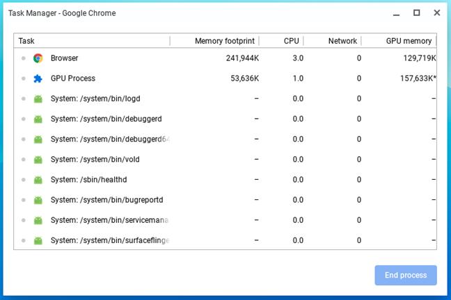 Managerul de activități din Chrome OS