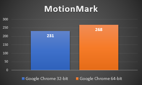 Google Chrome, benchmark, performante