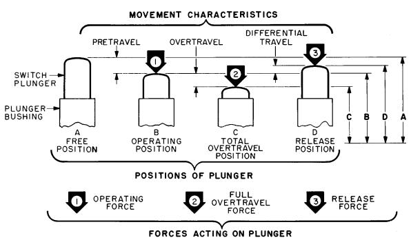 Diagrama unui comutator mecanic standard