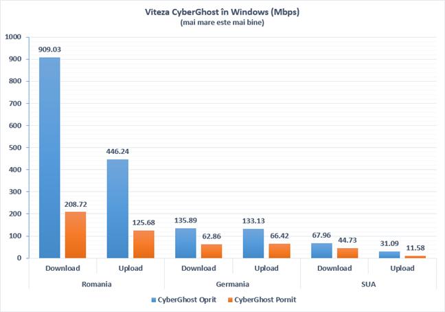 Vitezele atinse cu CyberGhost VPN activat și dezactivat, în Windows