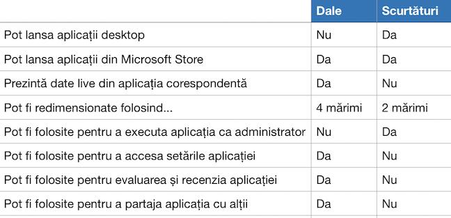 Diferențele dintre dale și scurtături în Windows 10