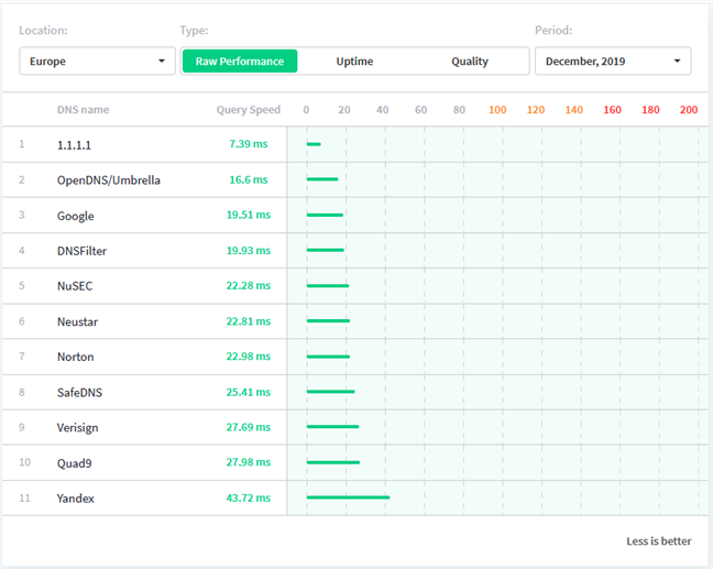 Cele mai rapide servere DNS din Europa, conform dnsperf.com