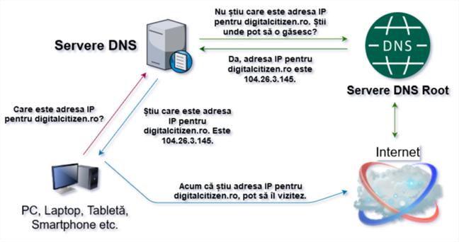 Diagramă ce arată cum funcționează DNS (la nivel elementar)