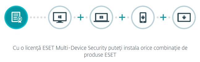 ESET Multi-Device