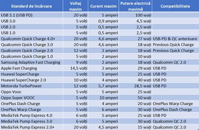 Caracteristicile standardelor de încărcare rapidă din prezent