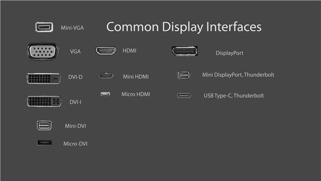 Interfețe de afișare comune - Sursa imaginii: Wikipedia