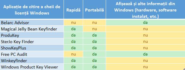 Comparație între cele mai bune aplicații de identificare a cheii de licență Windows