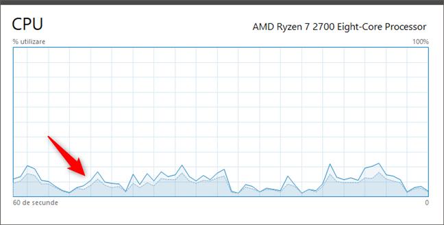 Timpii de kernel CPU sunt afișați în culori mai închise