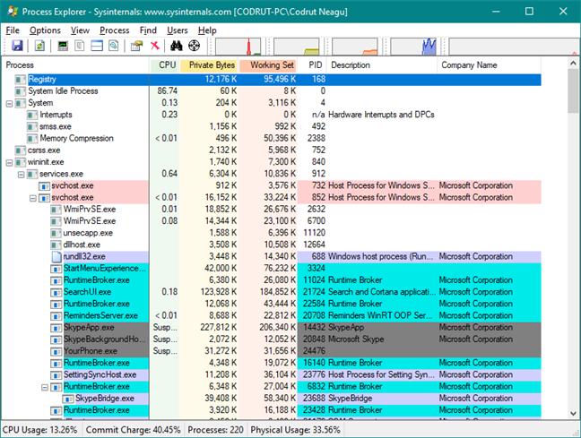 Process Explorer: o alternativă mai bună decât Managerul de activități Windows