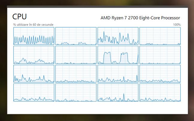 Vizualizarea sumară a procesorului afișează utilizarea sa într-o fereastră mai mică