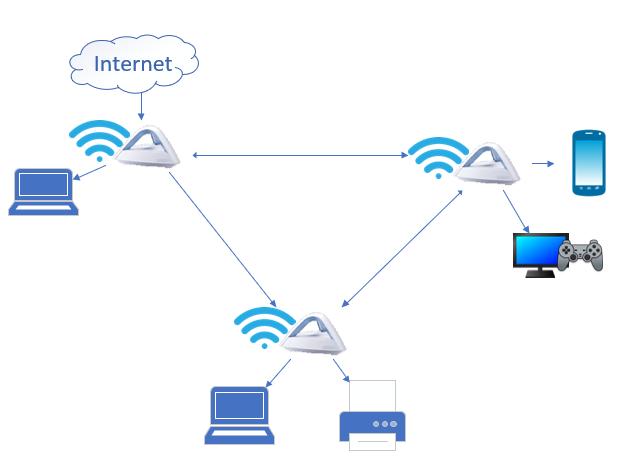 Un sistem mesh Wi-Fi