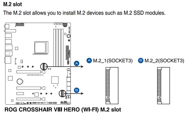 Sloturile M.2 de pe o placă de bază ASUS ROG CROSSHAIR VIII HERO
